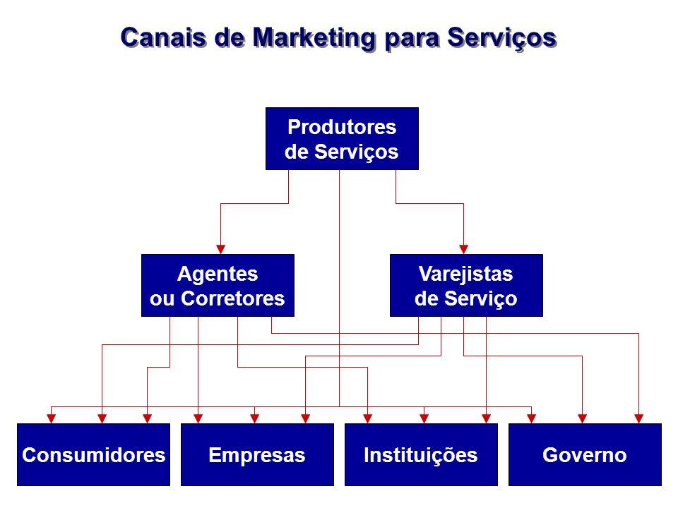 Canais de Marketing para Serviços Produtores de Serviços Agentes ou Corretores Varejistas de Serviço ConsumidoresEmpresasInstituiçõesGoverno