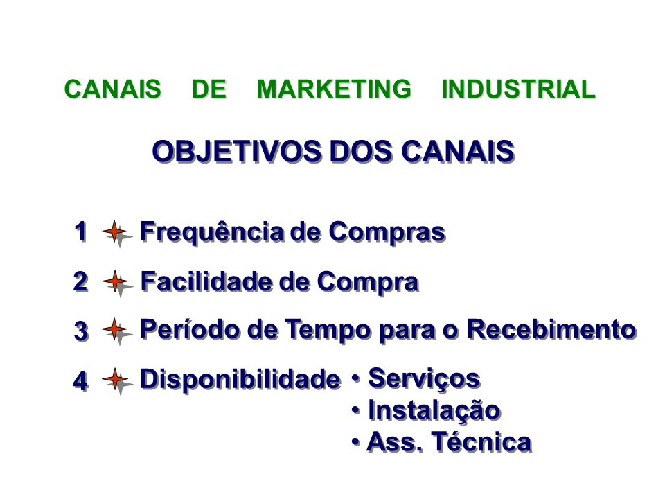Frequência de Compras CANAIS DE MARKETING INDUSTRIAL Facilidade de Compra Período de Tempo para o Recebimento Disponibilidade Serviços Instalação Ass.