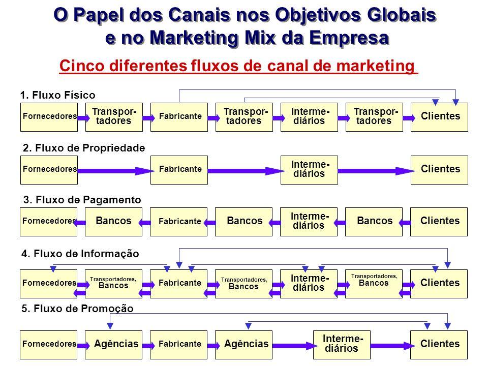O Papel dos Canais nos Objetivos Globais e no Marketing Mix da Empresa O Papel dos Canais nos Objetivos Globais e no Marketing Mix da Empresa Forneced