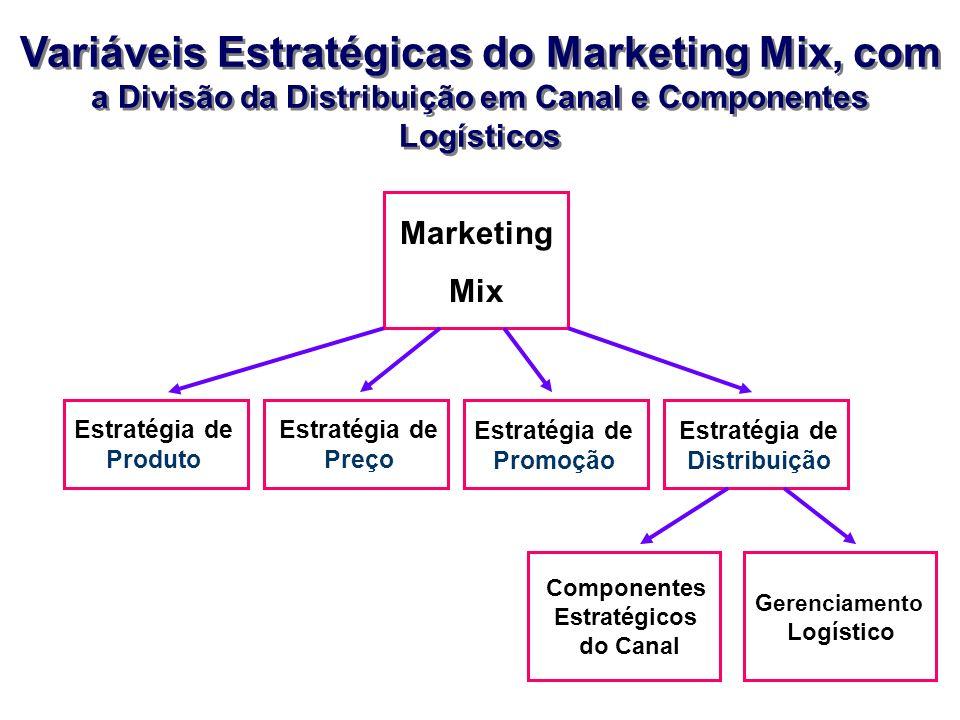 Variáveis Estratégicas do Marketing Mix, com a Divisão da Distribuição em Canal e Componentes Logísticos Variáveis Estratégicas do Marketing Mix, com