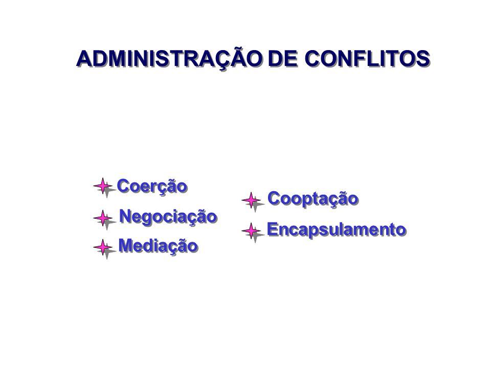 ADMINISTRAÇÃO DE CONFLITOS Coerção Negociação Mediação Cooptação Encapsulamento