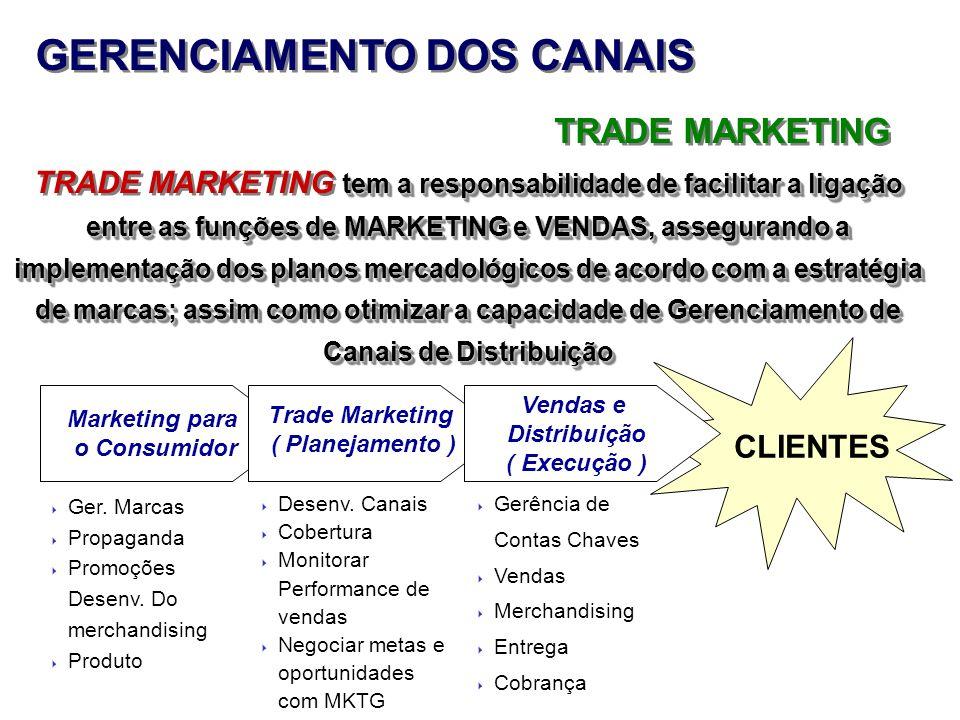 GERENCIAMENTO DOS CANAIS TRADE MARKETING tem a responsabilidade de facilitar a ligação entre as funções de MARKETING e VENDAS, assegurando a implement