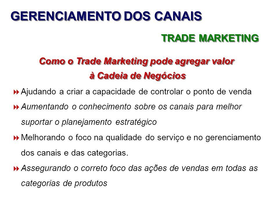 GERENCIAMENTO DOS CANAIS TRADE MARKETING Como o Trade Marketing pode agregar valor à Cadeia de Negócios Como o Trade Marketing pode agregar valor à Ca