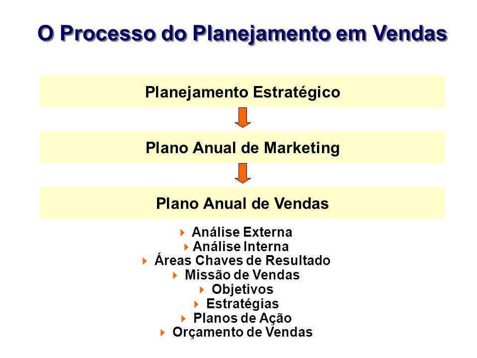 O Processo do Planejamento em Vendas Planejamento Estratégico Plano Anual de Marketing Plano Anual de Vendas Análise Externa Análise Interna Áreas Cha