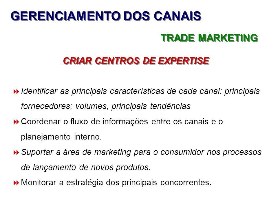 GERENCIAMENTO DOS CANAIS TRADE MARKETING CRIAR CENTROS DE EXPERTISE Identificar as principais características de cada canal: principais fornecedores;