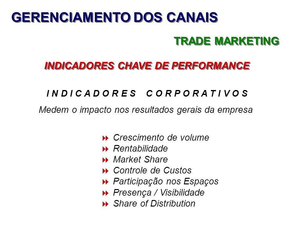 GERENCIAMENTO DOS CANAIS TRADE MARKETING INDICADORES CHAVE DE PERFORMANCE Crescimento de volume Rentabilidade Market Share Controle de Custos Particip