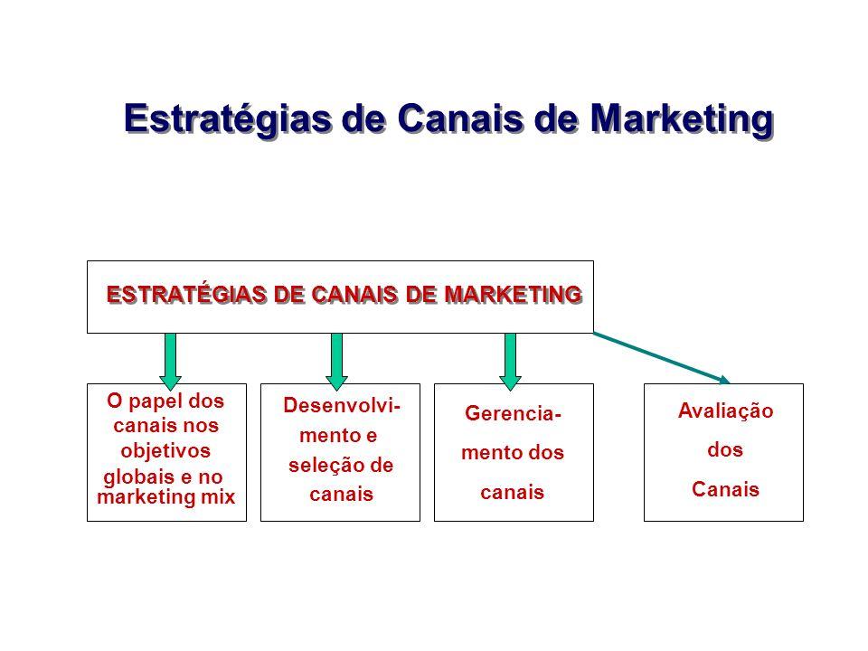 Estratégias de Canais de Marketing ESTRATÉGIAS DE CANAIS DE MARKETING O papel dos canais nos objetivos globais e no marketing mix Desenvolvi- mento e