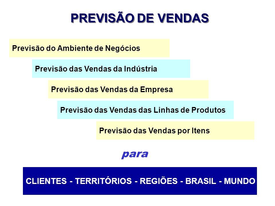 Previsão do Ambiente de Negócios Previsão das Vendas da Indústria Previsão das Vendas da Empresa PREVISÃO DE VENDAS Previsão das Vendas das Linhas de