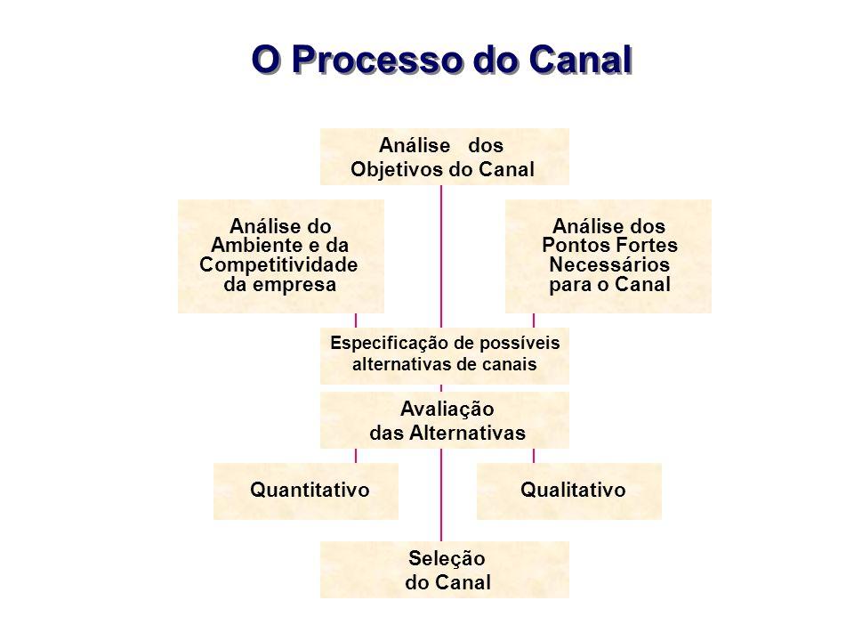 O Processo do Canal Análise dos Objetivos do Canal Análise do Ambiente e da Competitividade da empresa Análise dos Pontos Fortes Necessários para o Ca