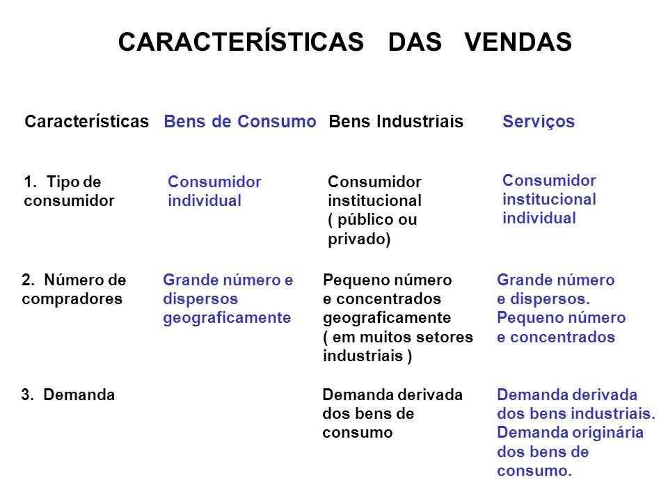 CARACTERÍSTICAS DAS VENDAS CaracterísticasBens de ConsumoBens IndustriaisServiços 1. Tipo de consumidor Consumidor individual Consumidor institucional