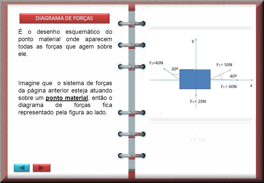 DIAGRAMA DE FORÇAS É o desenho esquemático do ponto material onde aparecem todas as forças que agem sobre ele. Imagine que o sistema de forças da pági