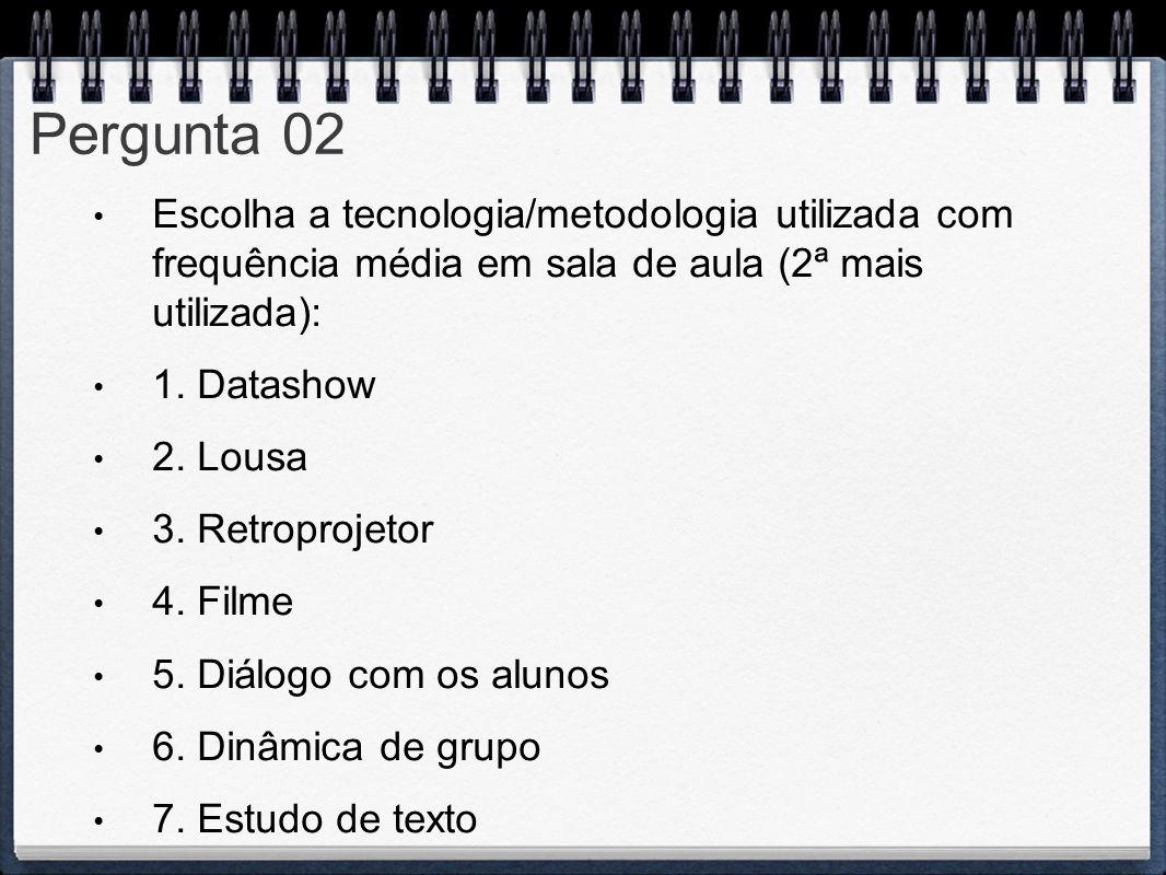 Pergunta 02 Escolha a tecnologia/metodologia utilizada com frequência média em sala de aula (2ª mais utilizada): 1. Datashow 2. Lousa 3. Retroprojetor