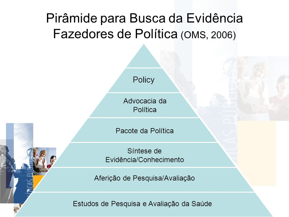 Pirâmide para Busca da Evidência Fazedores de Política (OMS, 2006) Policy Policy Advocacy Packaging for Policy Synthesis of Evidence/Knowledge Accessi