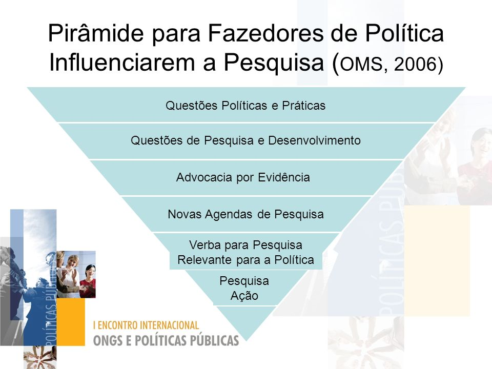 Pirâmide para Fazedores de Política Influenciarem a Pesquisa ( OMS, 2006) Policy and Practice Questions Research and Development Questions Advocacy fo