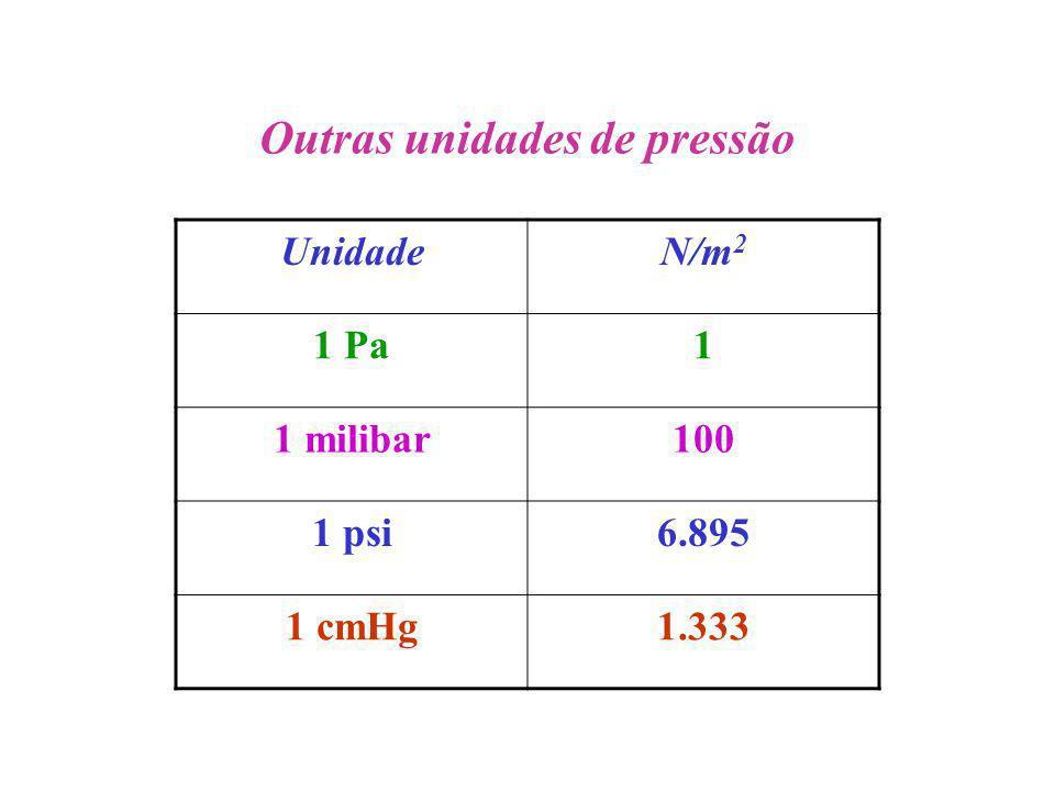 Outras unidades de pressão UnidadeN/m 2 1 Pa1 1 milibar100 1 psi6.895 1 cmHg1.333