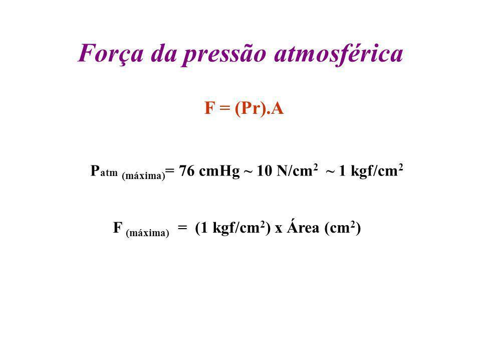 Força da pressão atmosférica F = (Pr).A P atm (máxima) = 76 cmHg ~ 10 N/cm 2 ~ 1 kgf/cm 2 F (máxima) = (1 kgf/cm 2 ) x Área (cm 2 )