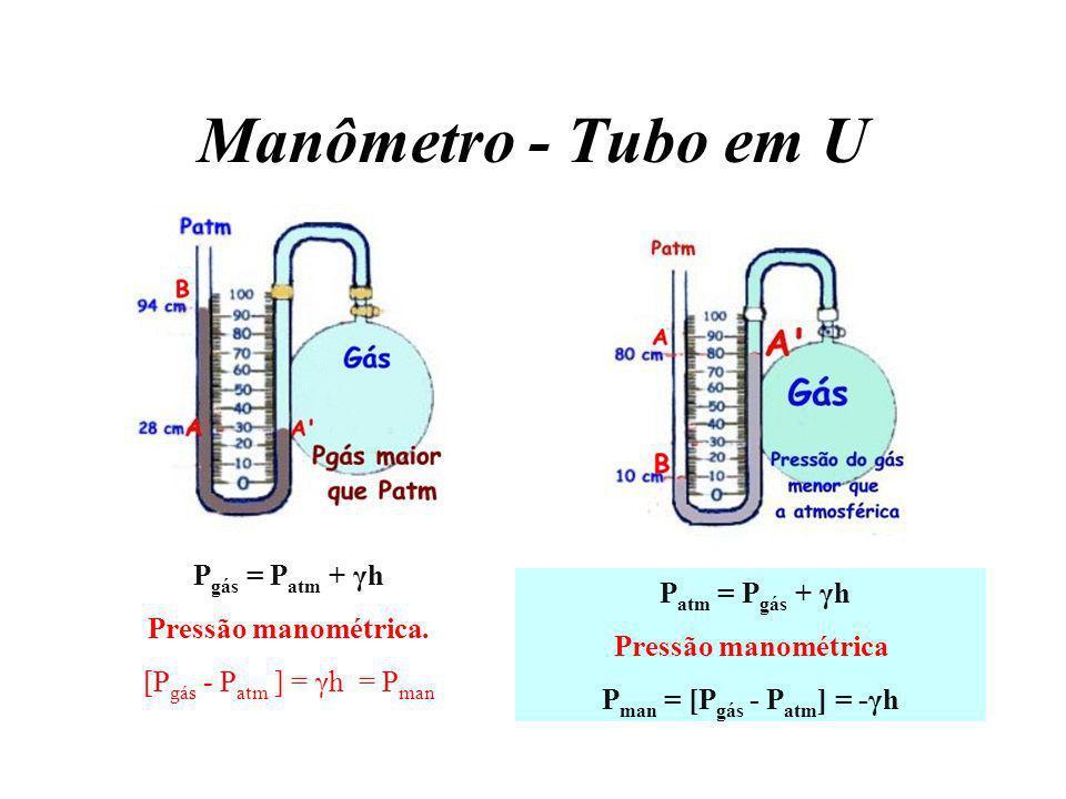 Manômetro - Tubo em U P gás = P atm + γh Pressão manométrica. [P gás - P atm ] = γh = P man P atm = P gás + γh Pressão manométrica P man = [P gás - P