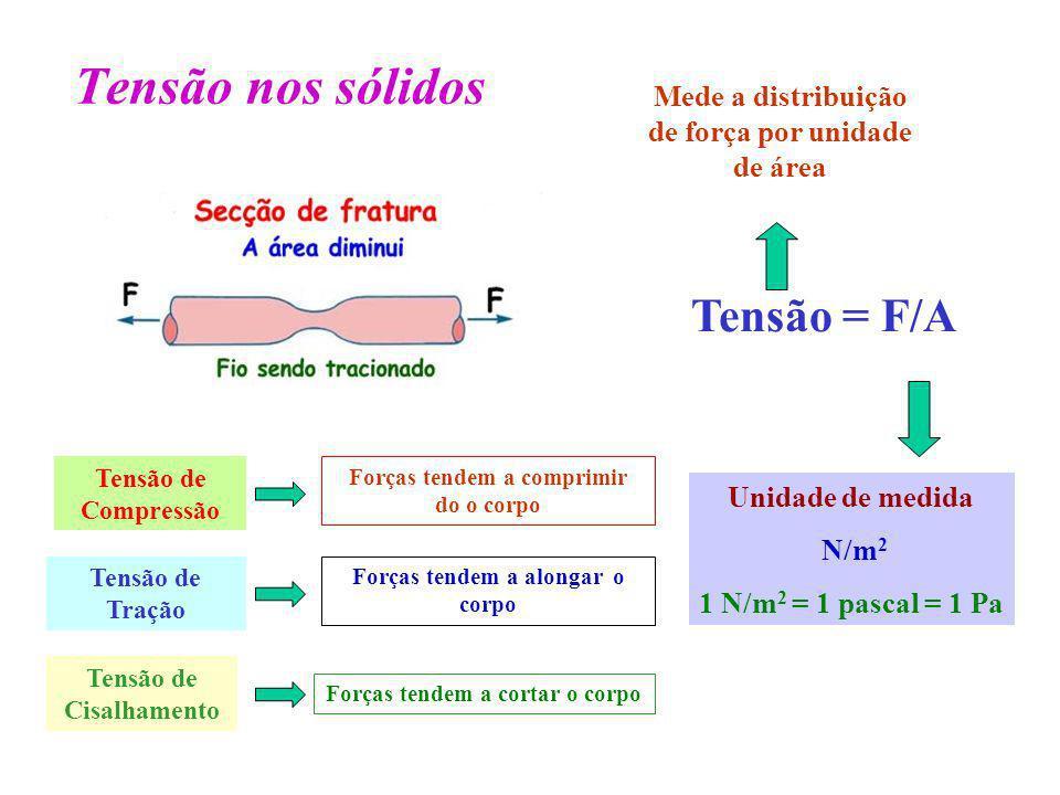 Tensão nos sólidos Tensão = F/A Tensão de Tração Tensão de Compressão Forças tendem a comprimir do o corpo Forças tendem a alongar o corpo Tensão de C