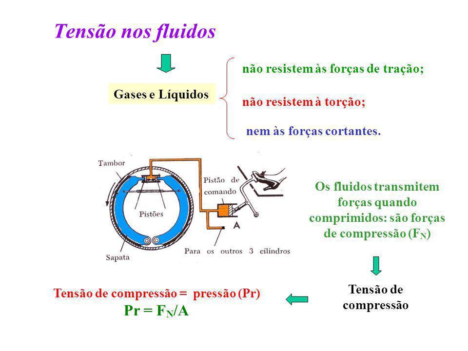 Tensão nos fluidos não resistem às forças de tração; Tensão de compressão = pressão (Pr) Pr = F N /A Gases e Líquidos não resistem à torção; nem às fo