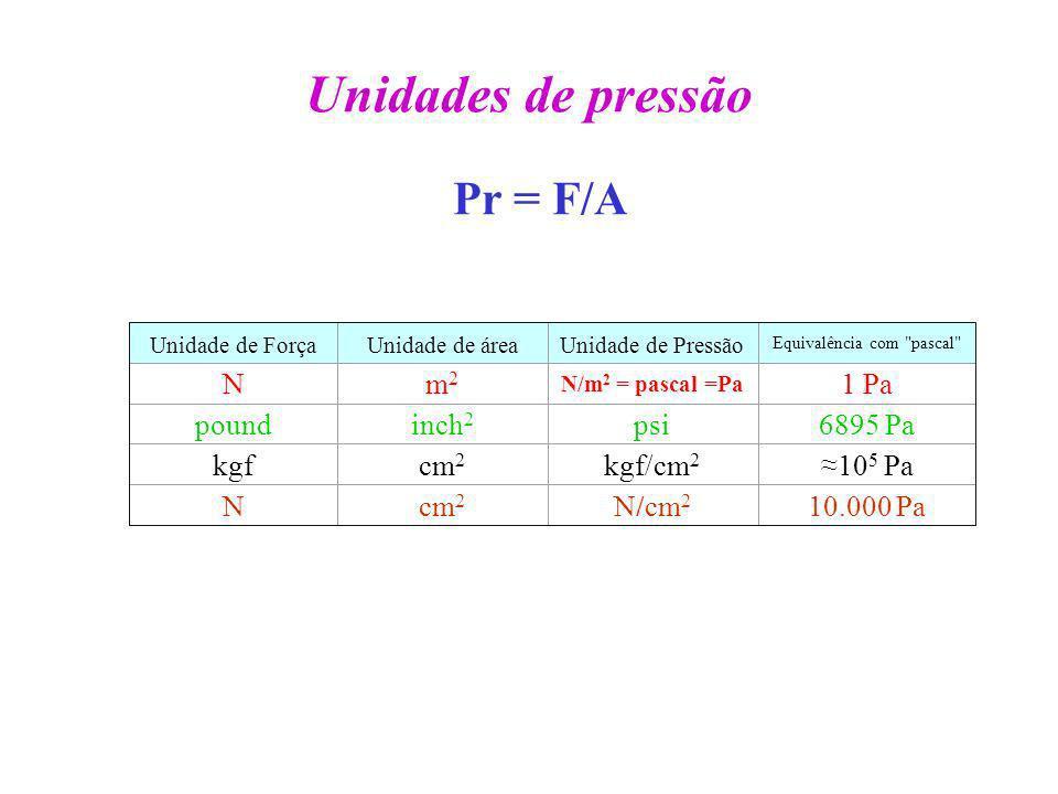 Unidades de pressão Unidade de ForçaUnidade de áreaUnidade de Pressão Equivalência com