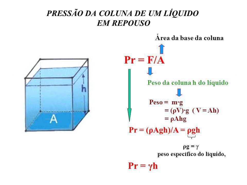 PRESSÃO DA COLUNA DE UM LÍQUIDO EM REPOUSO Pr = F/A Peso = m·g = (ρV)·g ( V = Ah) = ρAhg Pr = (ρAgh)/A = ρgh ρg = γ peso específico do líquido, Peso d
