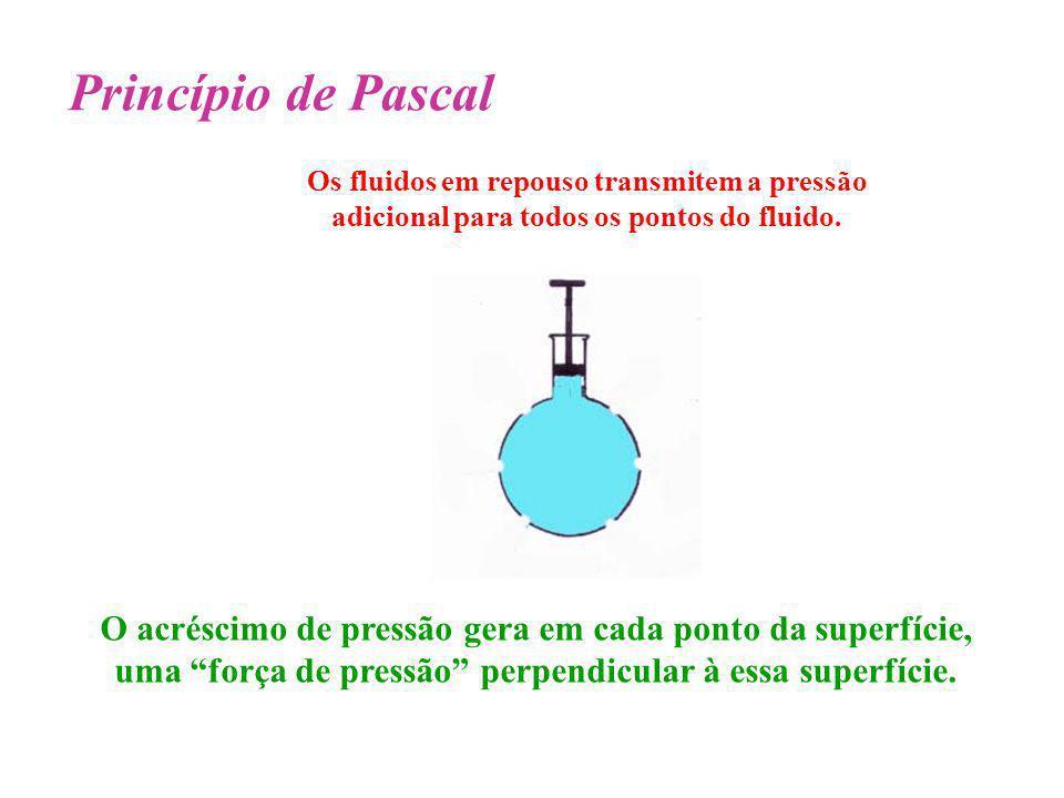 Princípio de Pascal O acréscimo de pressão gera em cada ponto da superfície, uma força de pressão perpendicular à essa superfície. Os fluidos em repou