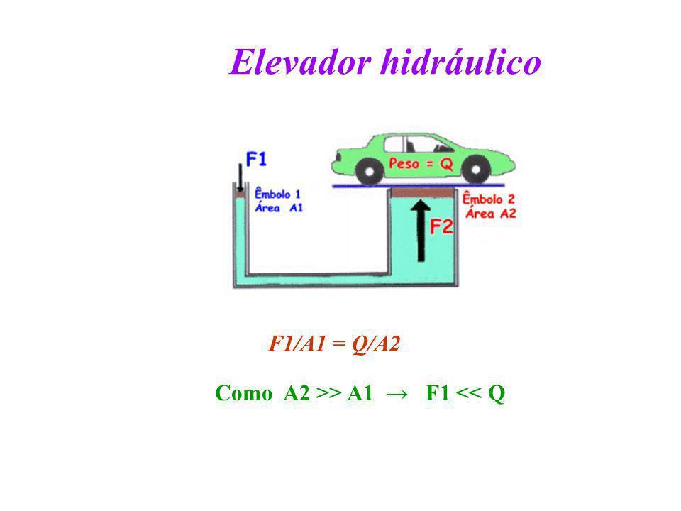 Elevador hidráulico Como A2 >> A1 F1 << Q F1/A1 = Q/A2