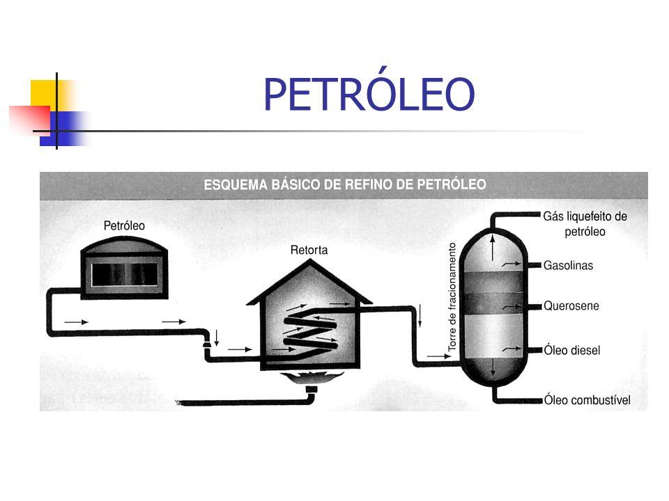 PRINCIPAIS DERIVADOS DO PETRÓLEO E SUAS UTILIDADES Gases de petróleoPetroquímica Gás liquefeito de petróleoGás de cozinha GasolinaCombustível de automóveis Querosene iluminanteIluminação Querosene de jatoMotores de avião a jato Óleo dieselVeículos de transporte pesado Óleo lubrificanteReduz atritos em maquinas Óleo combustívelGrandes maquinas e termoelétricas AsfaltoPavimentação
