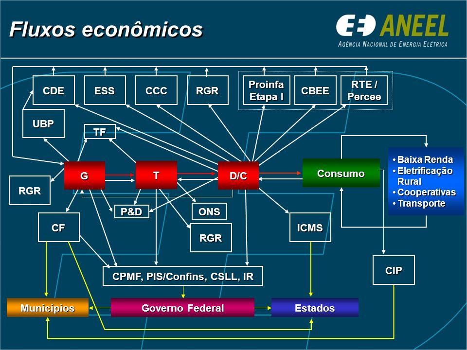 CIP CF Consumo RGR ONS UBP RGR CPMF, PIS/Confins, CSLL, IR G ICMS P&D CCCCDEProinfa Etapa I CBEE TF RTE / Percee ESS RGR T D/C Fluxos econômicos Baixa