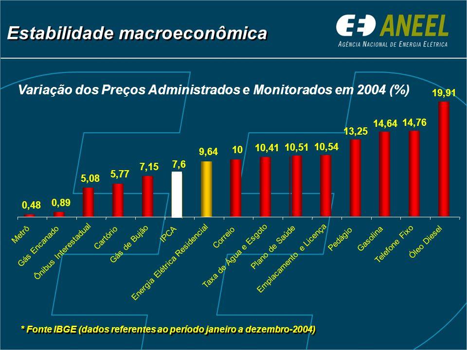 Estabilidade macroeconômica * Fonte IBGE (dados referentes ao período janeiro a dezembro-2004) 0,48 0,89 5,08 5,77 7,15 7,6 9,64 10 10,41 10,51 10,54
