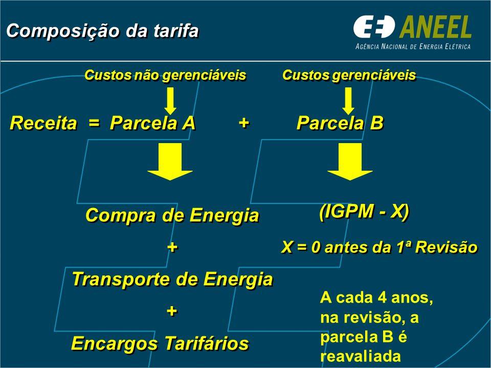 Receita = Parcela A + Parcela B Compra de Energia + Transporte de Energia + Encargos Tarifários Compra de Energia + Transporte de Energia + Encargos T