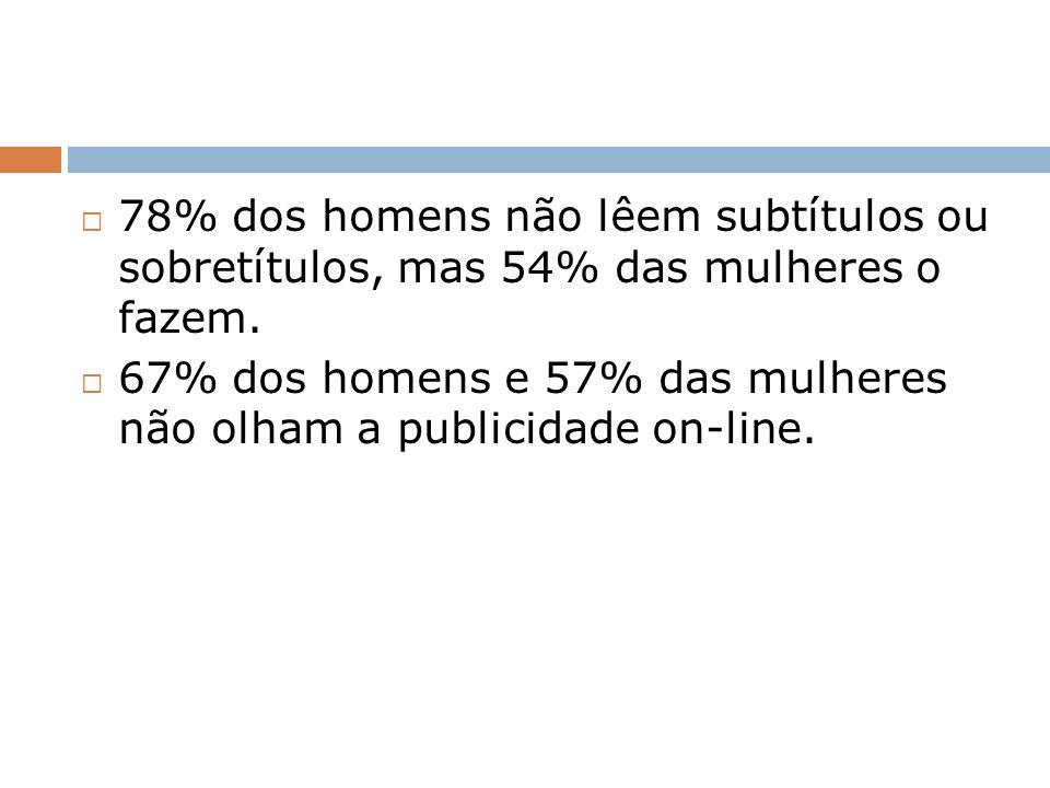 78% dos homens não lêem subtítulos ou sobretítulos, mas 54% das mulheres o fazem. 67% dos homens e 57% das mulheres não olham a publicidade on-line.