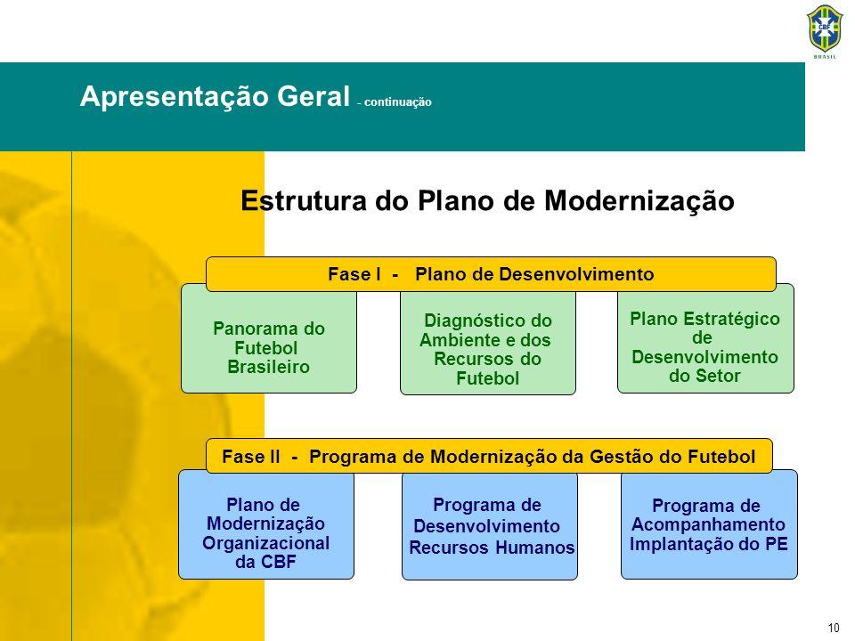10 Panorama do Futebol Brasileiro Diagnóstico do Ambiente e dos Recursos do Futebol Plano Estratégico de Desenvolvimento do Setor Plano de Modernizaçã