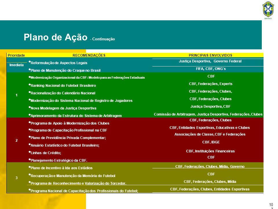 10 8 ANEXO I - COORDENAÇÃO CBF