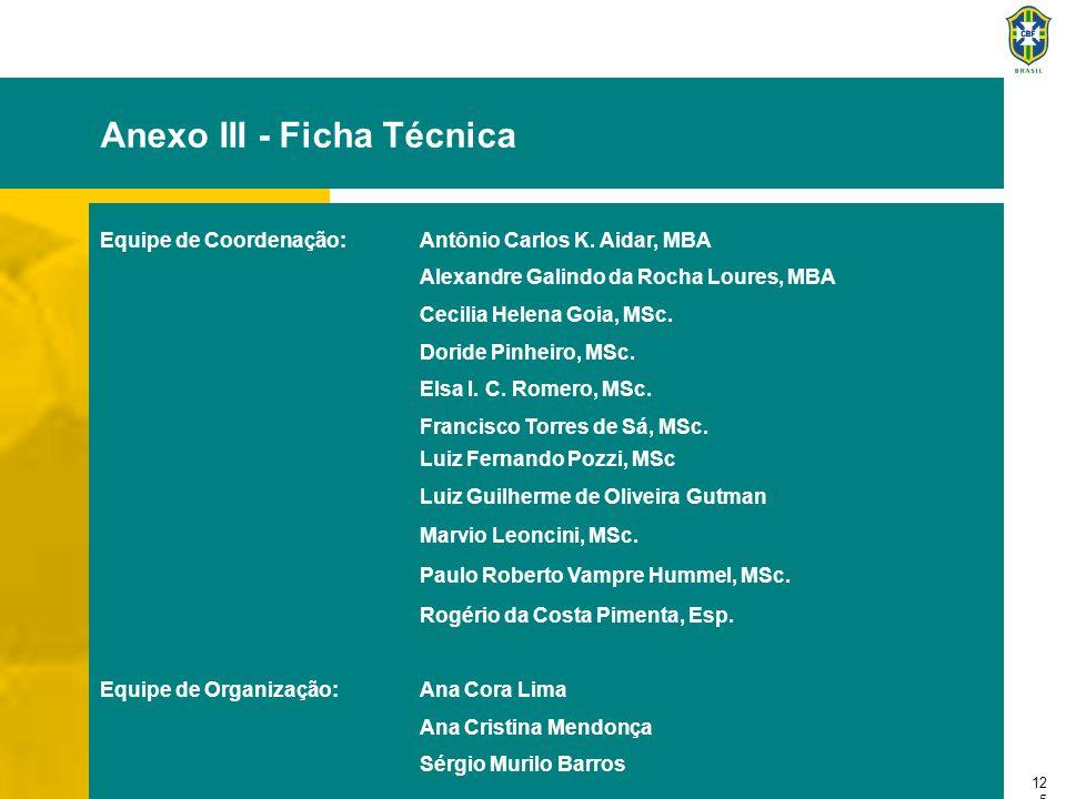 12 5 Anexo III - Ficha Técnica Equipe de Coordenação:Antônio Carlos K. Aidar, MBA Alexandre Galindo da Rocha Loures, MBA Cecilia Helena Goia, MSc. Dor