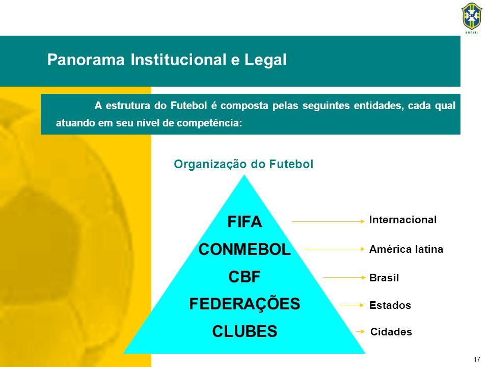 17 Panorama Institucional e Legal Organização do Futebol A estrutura do Futebol é composta pelas seguintes entidades, cada qual atuando em seu nível d