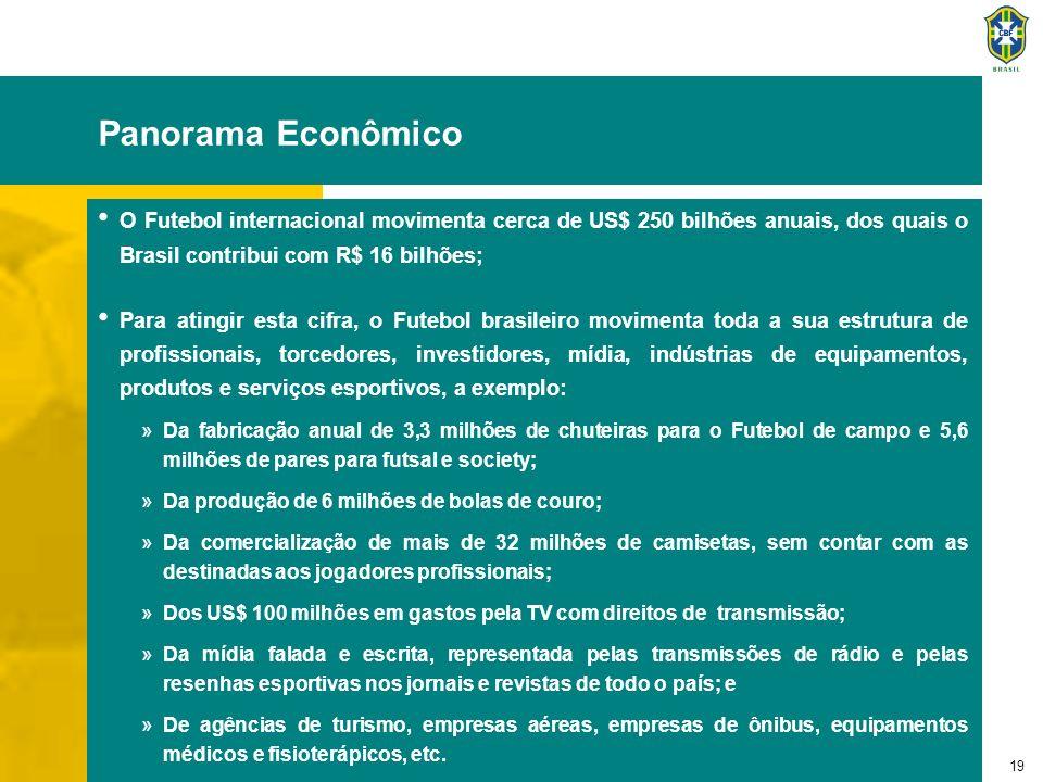 19 Panorama Econômico O Futebol internacional movimenta cerca de US$ 250 bilhões anuais, dos quais o Brasil contribui com R$ 16 bilhões; Para atingir