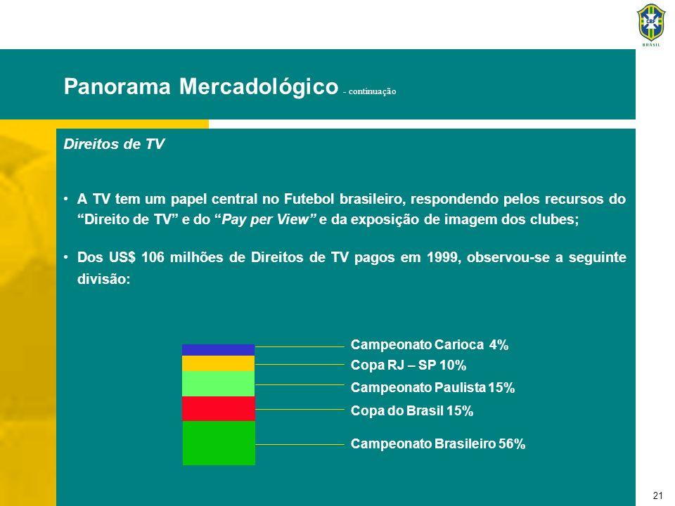 21 Panorama Mercadológico - continuação Direitos de TV A TV tem um papel central no Futebol brasileiro, respondendo pelos recursos do Direito de TV e