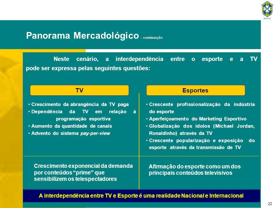 22 EsportesTV Neste cenário, a interdependência entre o esporte e a TV pode ser expressa pelas seguintes questões: Crescimento exponencial da demanda