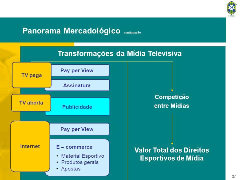 27 Publicidade Assinatura TV aberta Pay per View TV paga Pay per View E – commerce Material Esportivo Produtos gerais Apostas Internet Valor Total dos