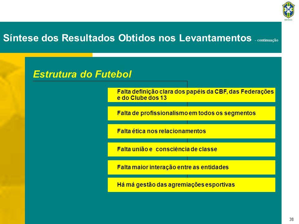 38 Estrutura do Futebol Falta definição clara dos papéis da CBF, das Federações e do Clube dos 13 Falta de profissionalismo em todos os segmentos Falt