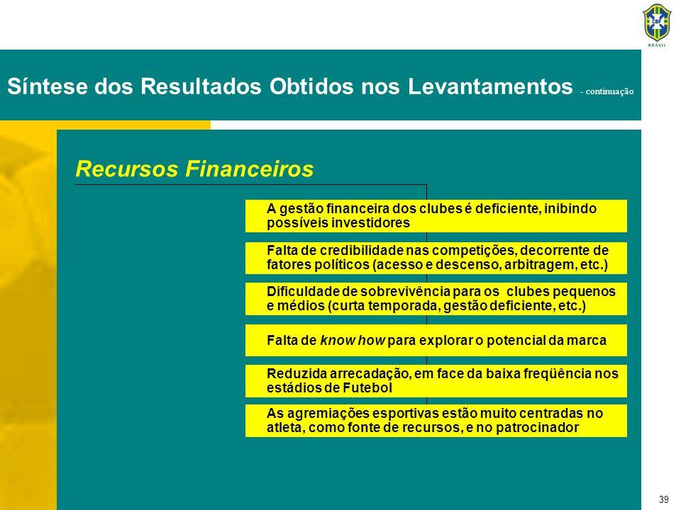 39 Recursos Financeiros A gestão financeira dos clubes é deficiente, inibindo possíveis investidores Falta de credibilidade nas competições, decorrent