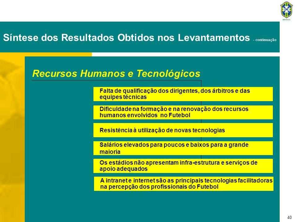 40 Recursos Humanos e Tecnológicos Falta de qualificação dos dirigentes, dos árbitros e das equipes técnicas Dificuldade na formação e na renovação do