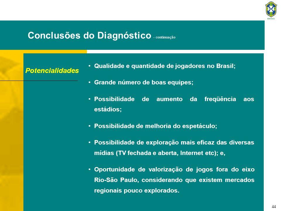 44 Conclusões do Diagnóstico - continuação Potencialidades Qualidade e quantidade de jogadores no Brasil; Grande número de boas equipes; Possibilidade