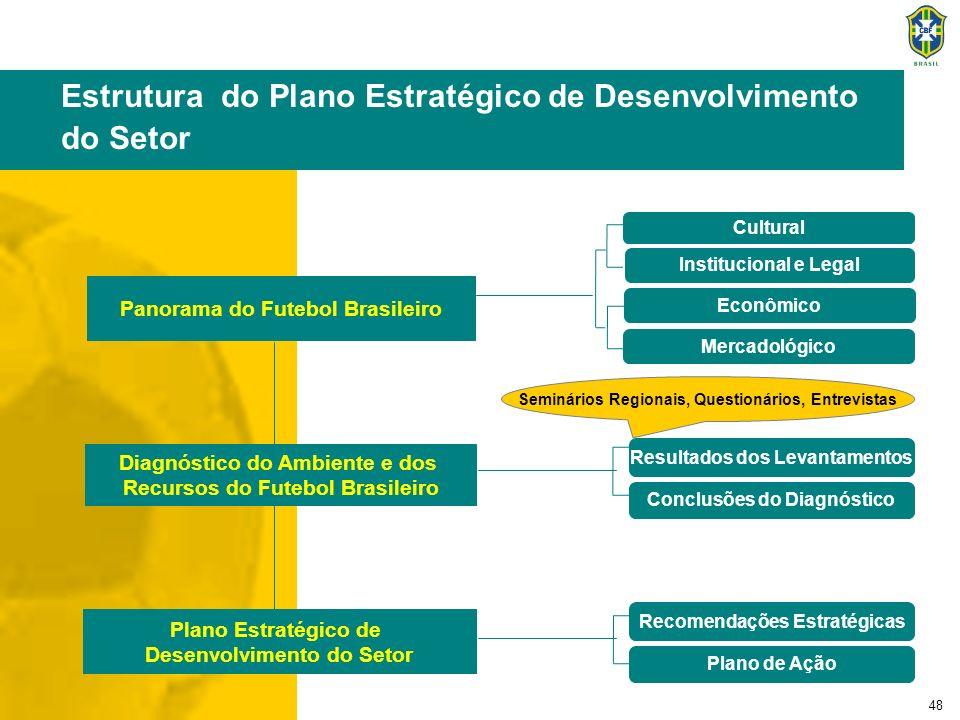 48 Mercadológico Cultural Institucional e Legal Panorama do Futebol Brasileiro Diagnóstico do Ambiente e dos Recursos do Futebol Brasileiro Plano Estr