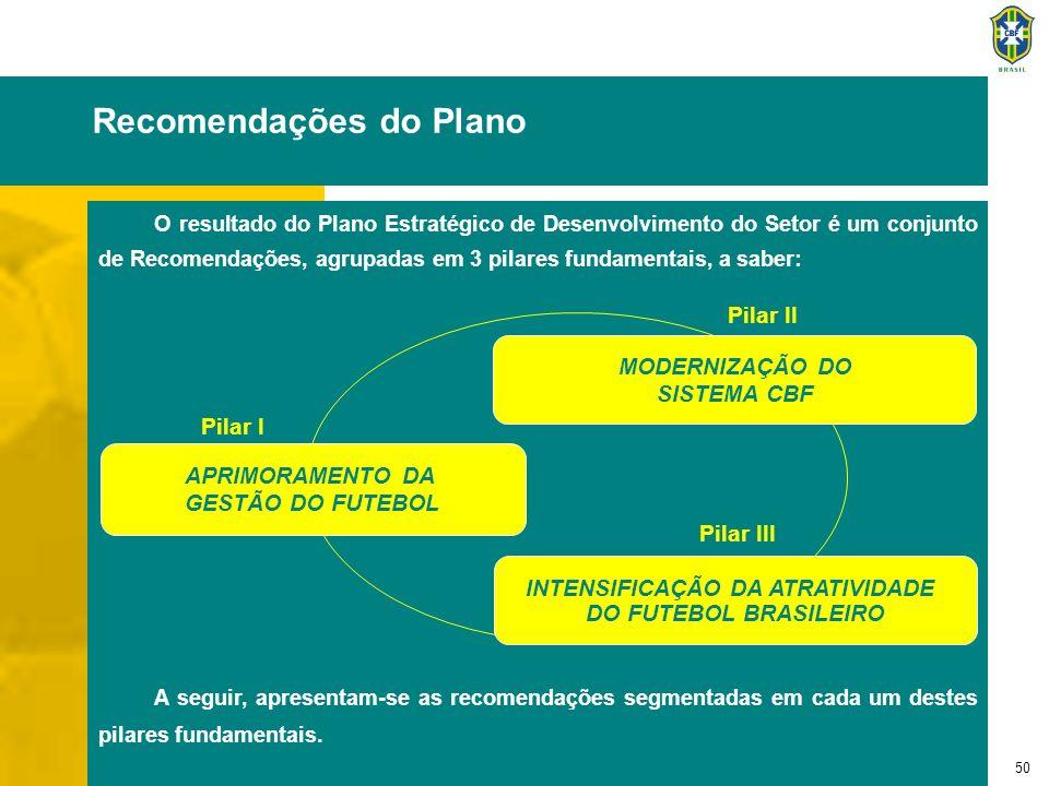 51 I o Pilar Estratégico: Aprimoramento da Gestão do Futebol I.1 - Reformulação de Aspectos Legais I.2 - Nova Modelagem da Justiça Desportiva I.3 - Aprimoramento da Estrutura do Sistema de Arbitragem I.4 - Plano de Previdência Privada Complementar I.5 - Linhas de Crédito I.6 - Anuário Estatístico do Futebol Brasileiro Nos tópicos que se seguem, detalha-se cada uma da recomendações que visam o aprimoramento da gestão do Futebol Brasileiro.