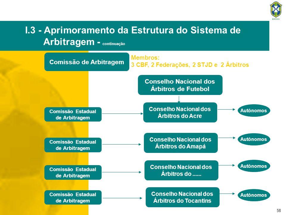58 Comissão de Arbitragem Conselho Nacional dos Árbitros de Futebol Comissão Estadual de Arbitragem Autônomos Comissão Estadual de Arbitragem Comissão