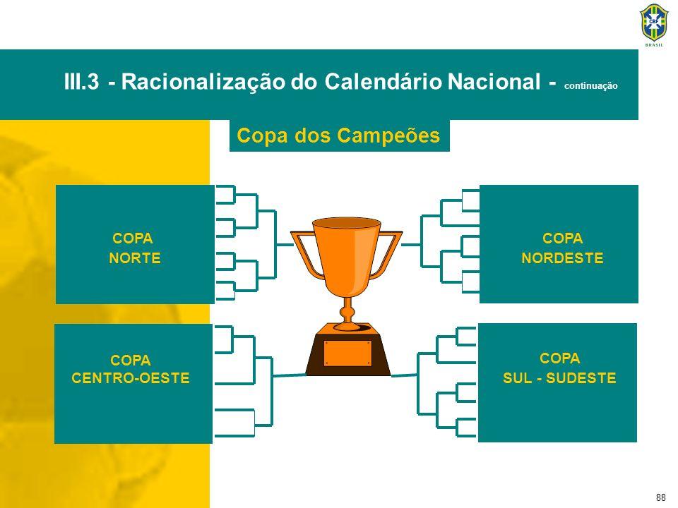 88 COPA SUL - SUDESTE COPA NORTE COPA NORDESTE COPA CENTRO-OESTE Copa dos Campeões III.3 - Racionalização do Calendário Nacional - continuação