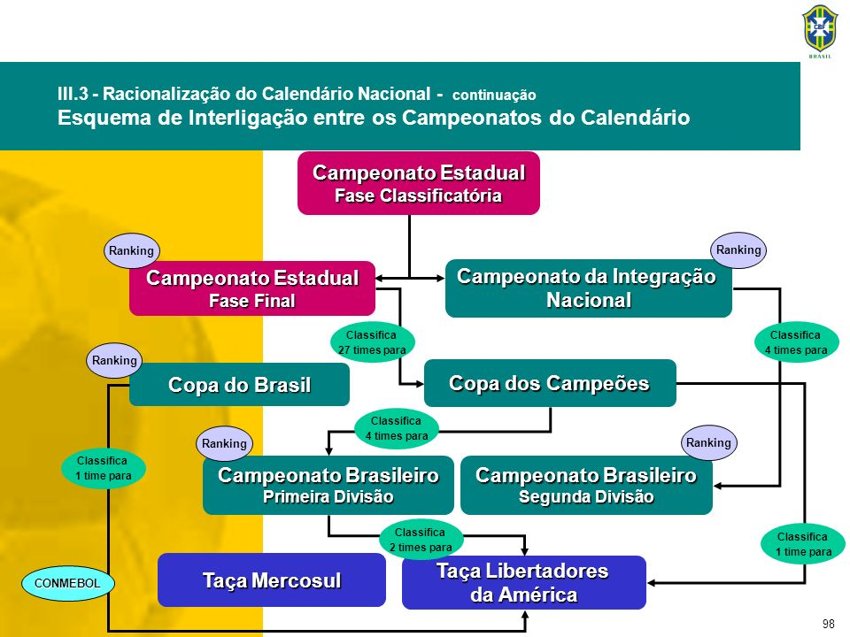 98 Campeonato Estadual Fase Classificatória Campeonato da Integração Nacional Campeonato Estadual Fase Final Ranking Campeonato Brasileiro Primeira Di
