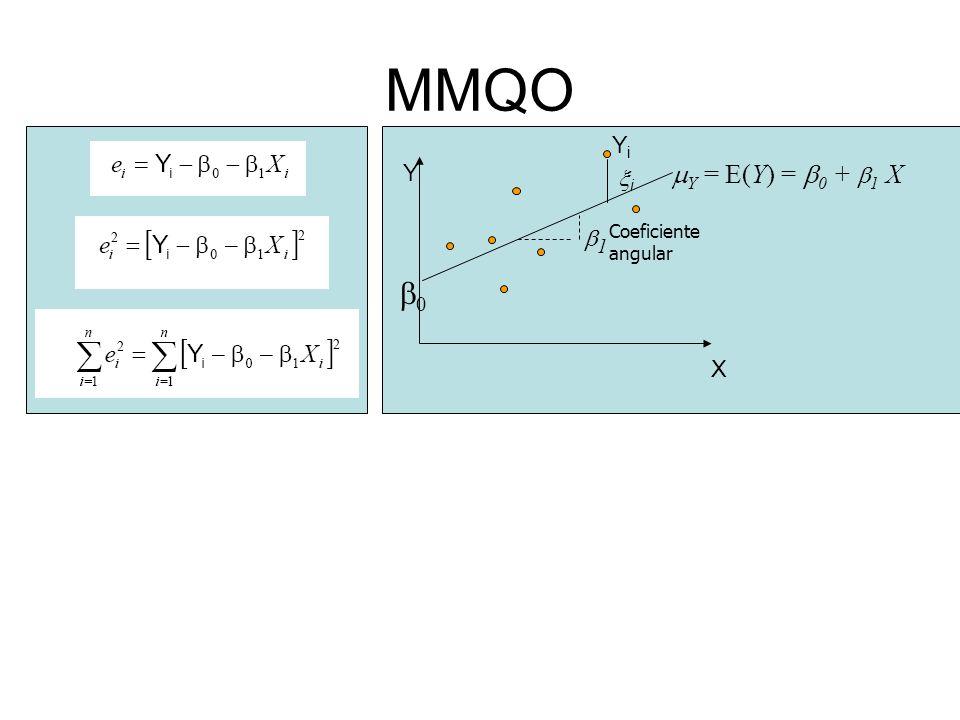 MMQO YiYi i X Y 0 1 Coeficiente angular Y = E(Y) = 0 + 1 X